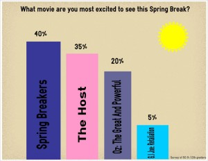 Movies coming out during spring break, that blake students can't wait to see!