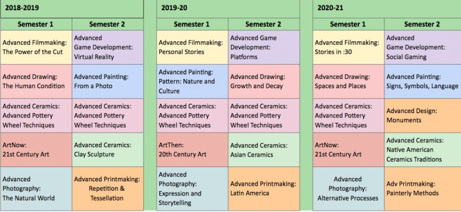 Newly structured arts courses
