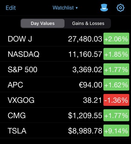 Stock market tracker apps are used by many to monitor their stocks easily and efficiently.