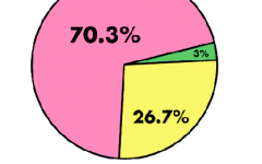 Although Wagner loves energy drinks, a survey was sent to the student body asking if they enjoy energy drinks and why. Above, the pie chart represents the 102 responses with a majority not consuming them. Some responses for why students choose not to have energy drinks included: not enjoying the taste, not wanting to consume artificial sugar, and not enjoying the way it makes them feel.